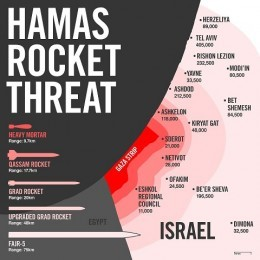 Hamas Rocket Range Map